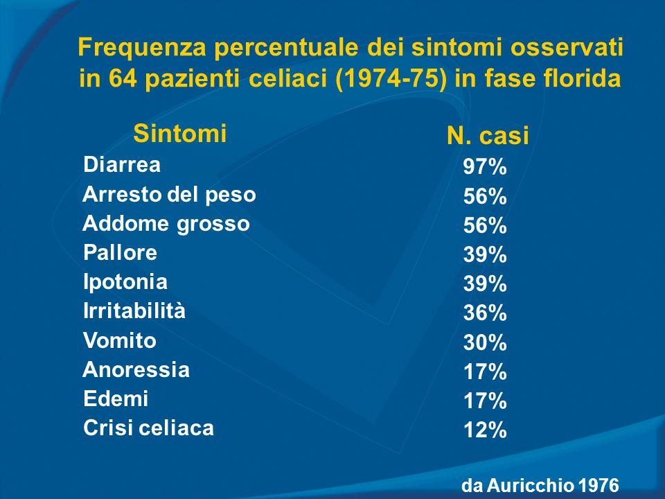 Frequenza percentuale dei sintomi osservati in 64 pazienti celiaci (1974-75) in fase florida Sintomi Diarrea Arresto del peso Addome grosso Pallore Ip