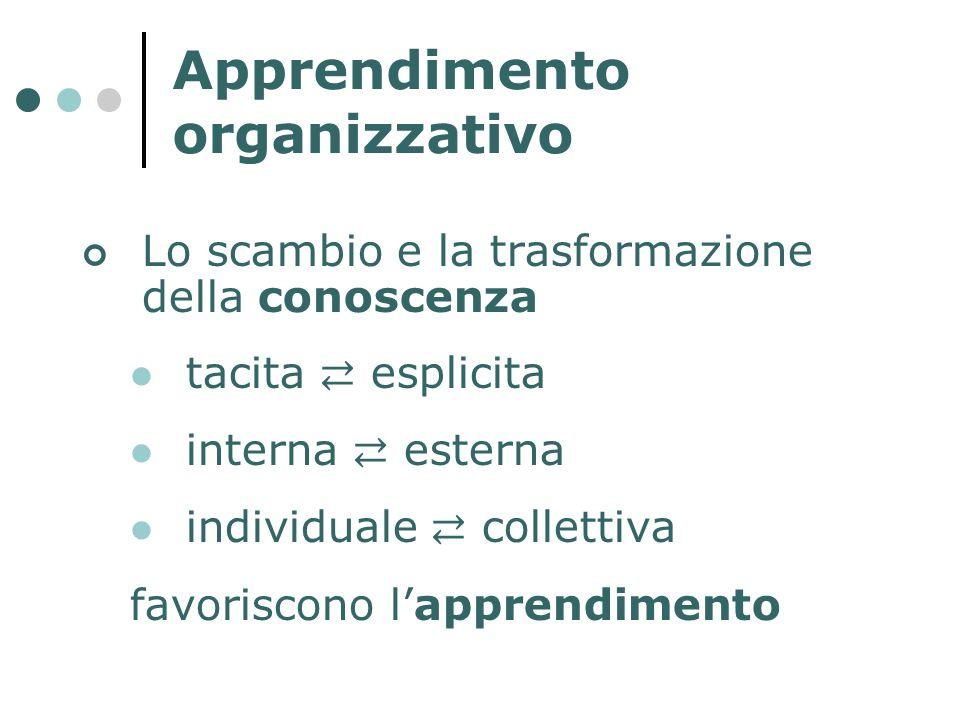 Apprendimento organizzativo Lo scambio e la trasformazione della conoscenza tacita esplicita interna esterna individuale collettiva favoriscono lappre