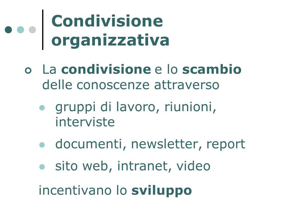 Condivisione organizzativa La condivisione e lo scambio delle conoscenze attraverso gruppi di lavoro, riunioni, interviste documenti, newsletter, repo