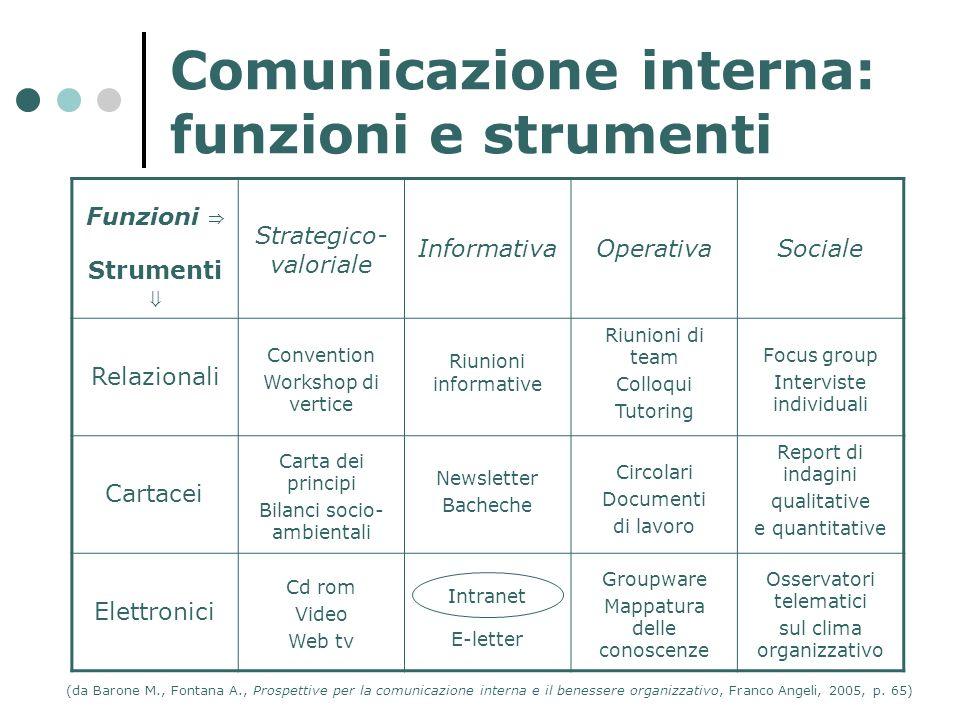 Comunicazione interna: funzioni e strumenti Funzioni Strumenti Strategico- valoriale InformativaOperativaSociale Relazionali Convention Workshop di ve