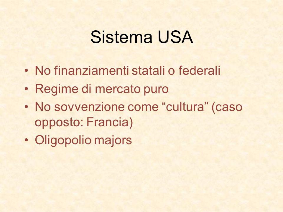 Sistema USA No finanziamenti statali o federali Regime di mercato puro No sovvenzione come cultura (caso opposto: Francia) Oligopolio majors