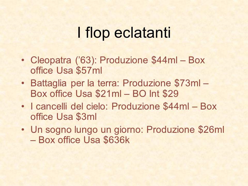 I flop eclatanti Cleopatra (63): Produzione $44ml – Box office Usa $57ml Battaglia per la terra: Produzione $73ml – Box office Usa $21ml – BO Int $29