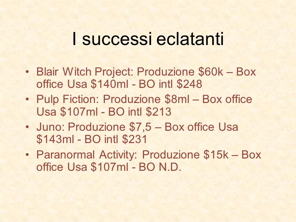 I successi eclatanti Blair Witch Project: Produzione $60k – Box office Usa $140ml - BO intl $248 Pulp Fiction: Produzione $8ml – Box office Usa $107ml - BO intl $213 Juno: Produzione $7,5 – Box office Usa $143ml - BO intl $231 Paranormal Activity: Produzione $15k – Box office Usa $107ml - BO N.D.