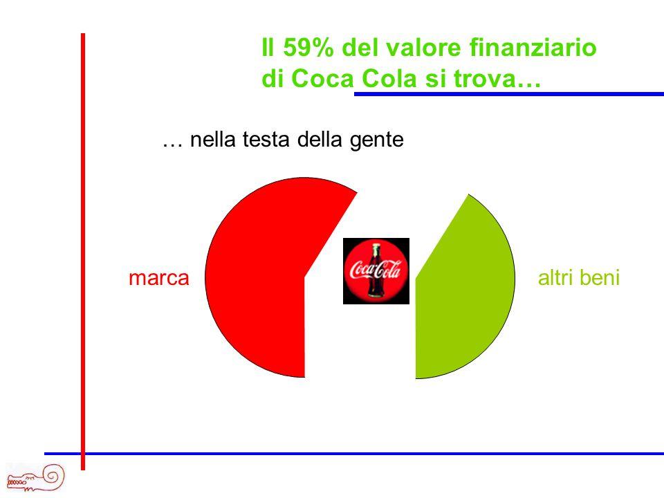 % di capitalizz. della company Brand value (mld di $) 1Coca-Cola67.39459 2Microsoft61.37221 3IBM53.79128 4GE44.11110 5Intel33.49921 6Disney27.11361 7M