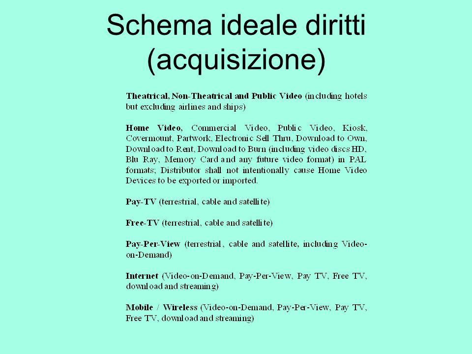 Schema ideale diritti (acquisizione)