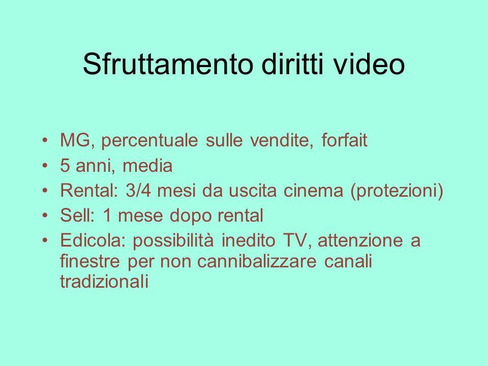 Sfruttamento diritti video MG, percentuale sulle vendite, forfait 5 anni, media Rental: 3/4 mesi da uscita cinema (protezioni) Sell: 1 mese dopo renta