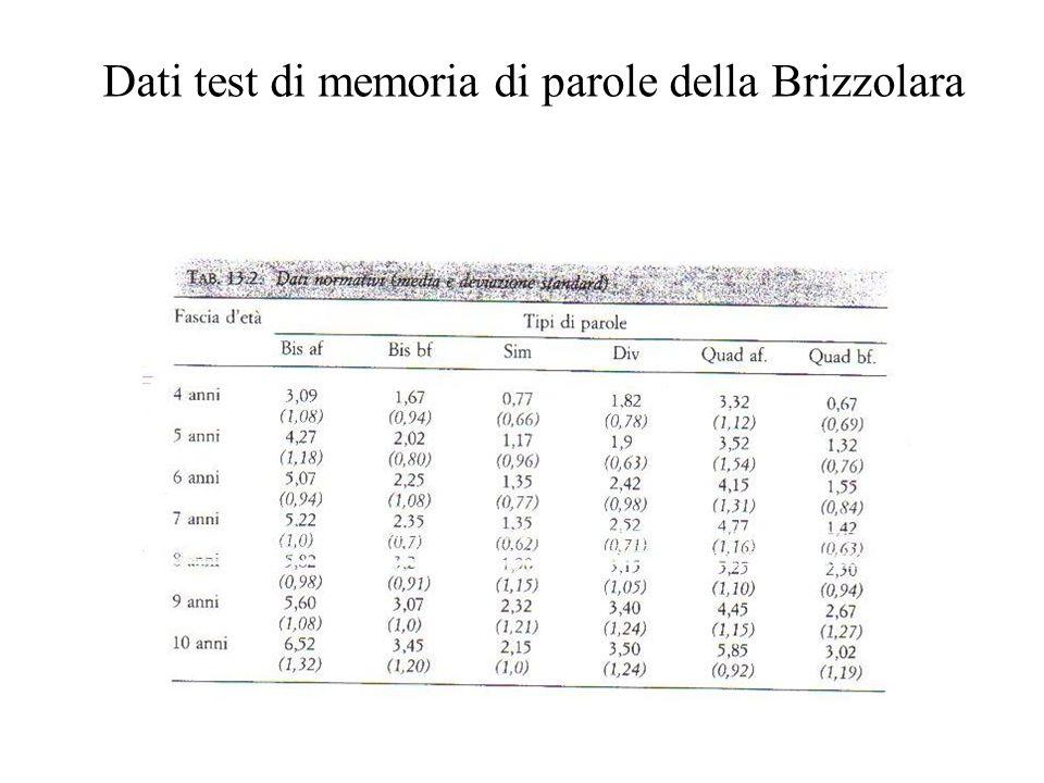 Dati test di memoria di parole della Brizzolara