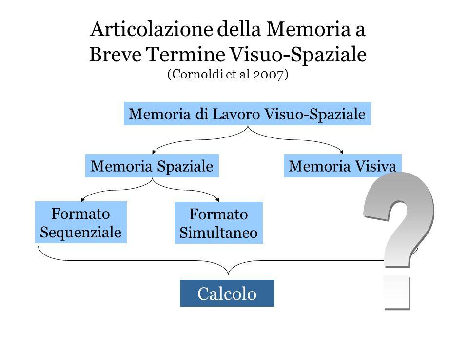 Articolazione della Memoria a Breve Termine Visuo-Spaziale (Cornoldi et al 2007) Formato Sequenziale Memoria Spaziale Formato Simultaneo Memoria di La