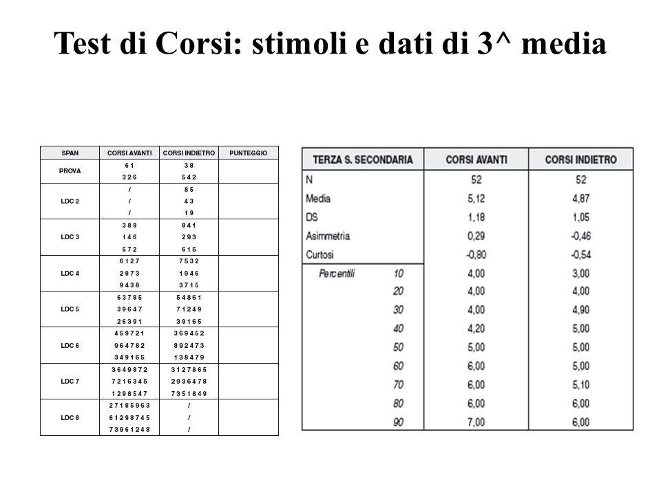 Test di Corsi: stimoli e dati di 3^ media