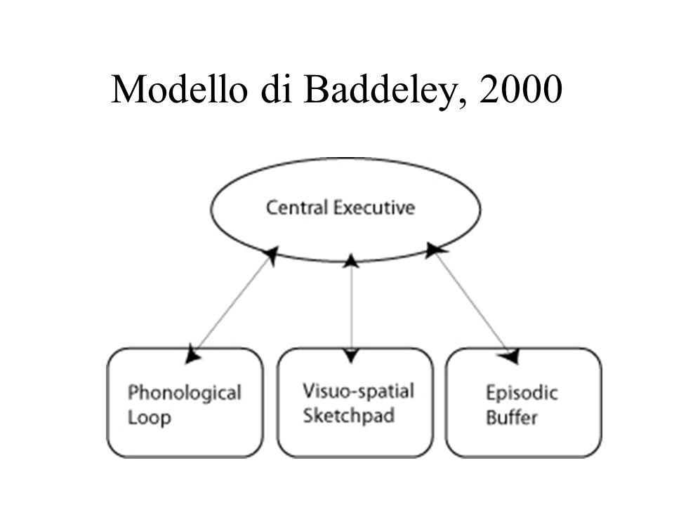 Modello di Baddeley, 2000