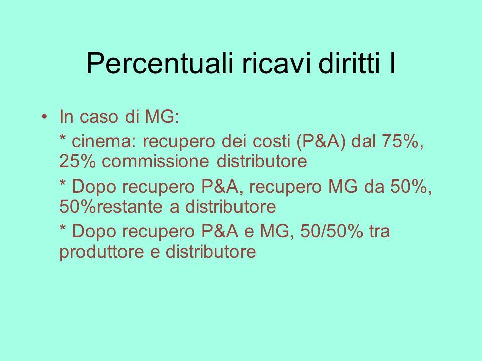 Percentuali ricavi diritti II Diritti video: royalties a produttore: 15/25% sell, 20/30% rental, 50/50% edicola Pay TV: 30/40% distributore, 70/60% produttore Free TV: 30/40% distributore, 70/60% produttore Nuovi media: 50/50%