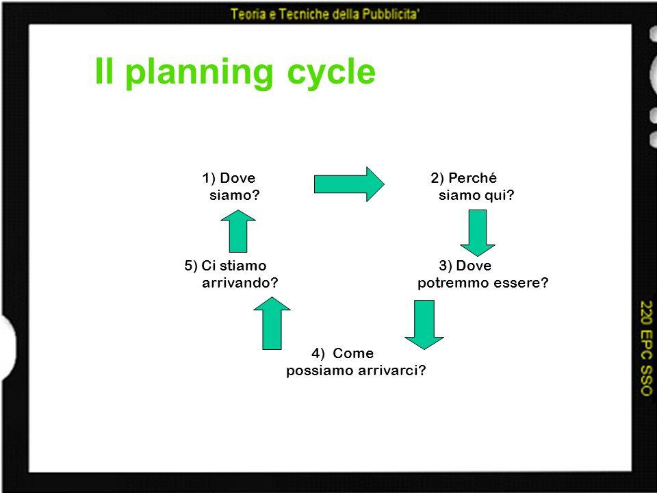 Il planning cycle 1) Dove 2) Perché siamo? siamo qui? 5) Ci stiamo 3) Dove arrivando? potremmo essere? 4) Come possiamo arrivarci?