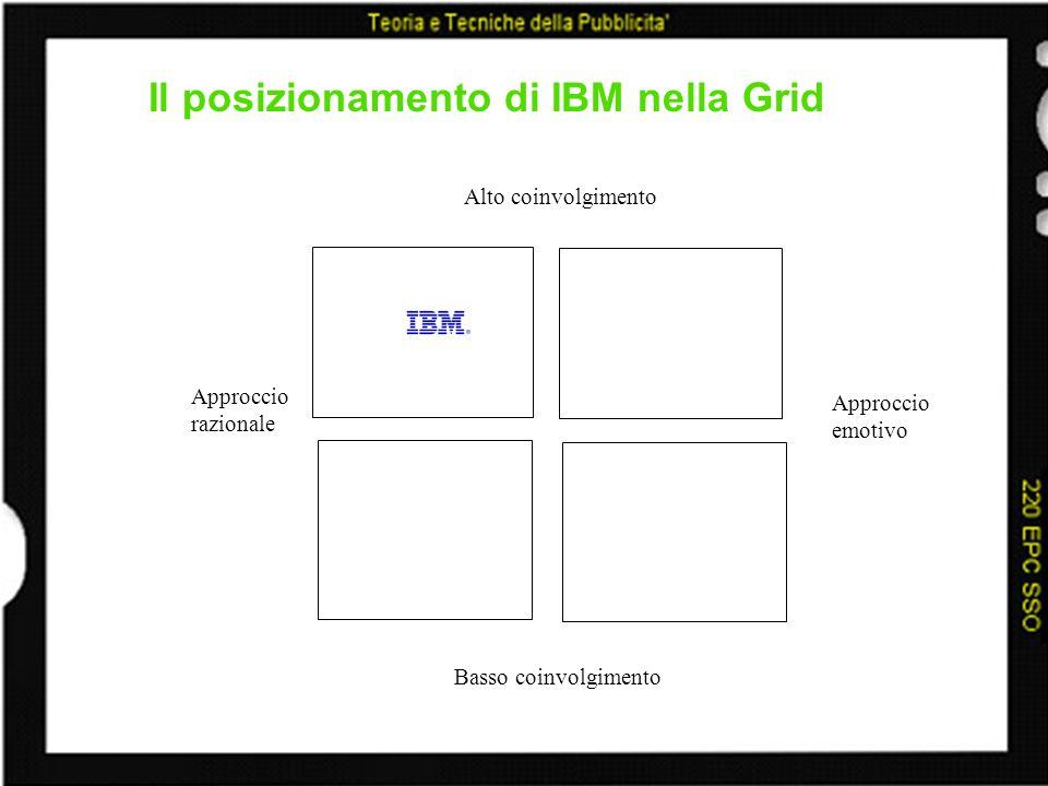 Il posizionamento di IBM nella Grid Alto coinvolgimento Basso coinvolgimento Approccio razionale Approccio emotivo