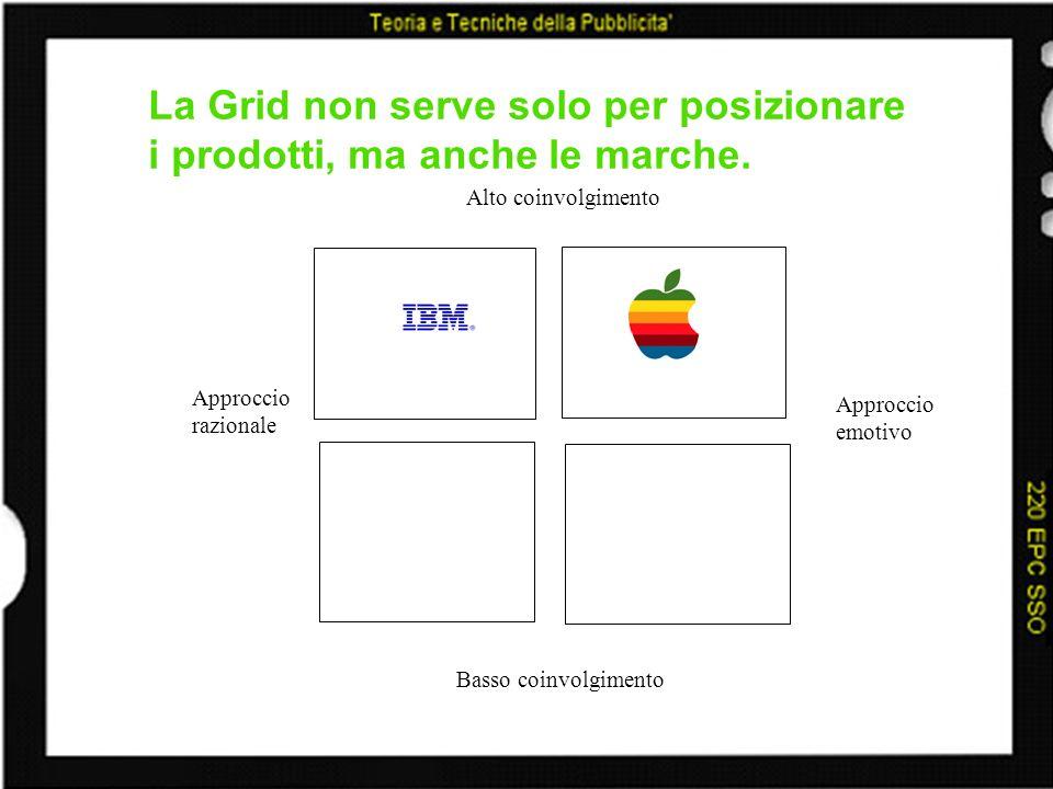 La Grid non serve solo per posizionare i prodotti, ma anche le marche. Alto coinvolgimento Basso coinvolgimento Approccio razionale Approccio emotivo