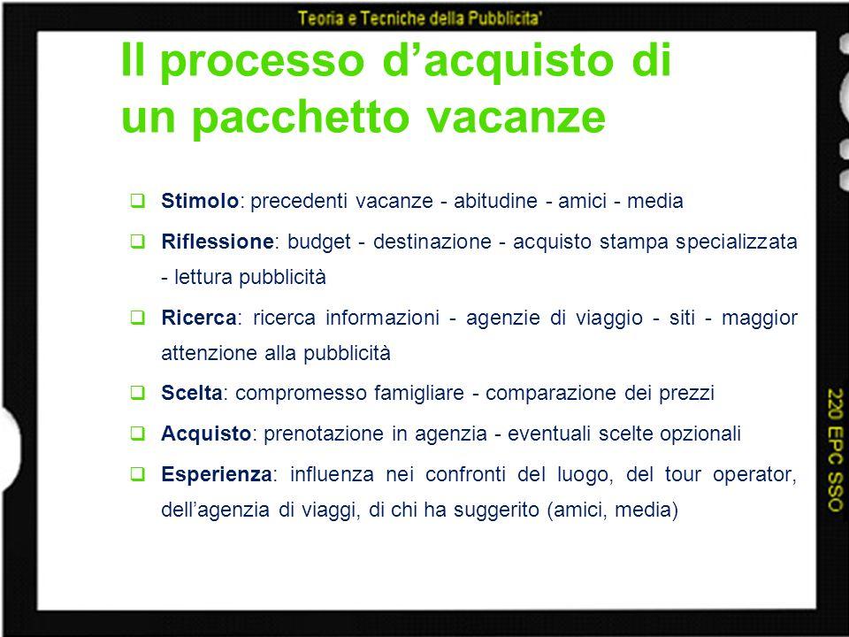 Il processo dacquisto di un pacchetto vacanze Stimolo: precedenti vacanze - abitudine - amici - media Riflessione: budget - destinazione - acquisto st