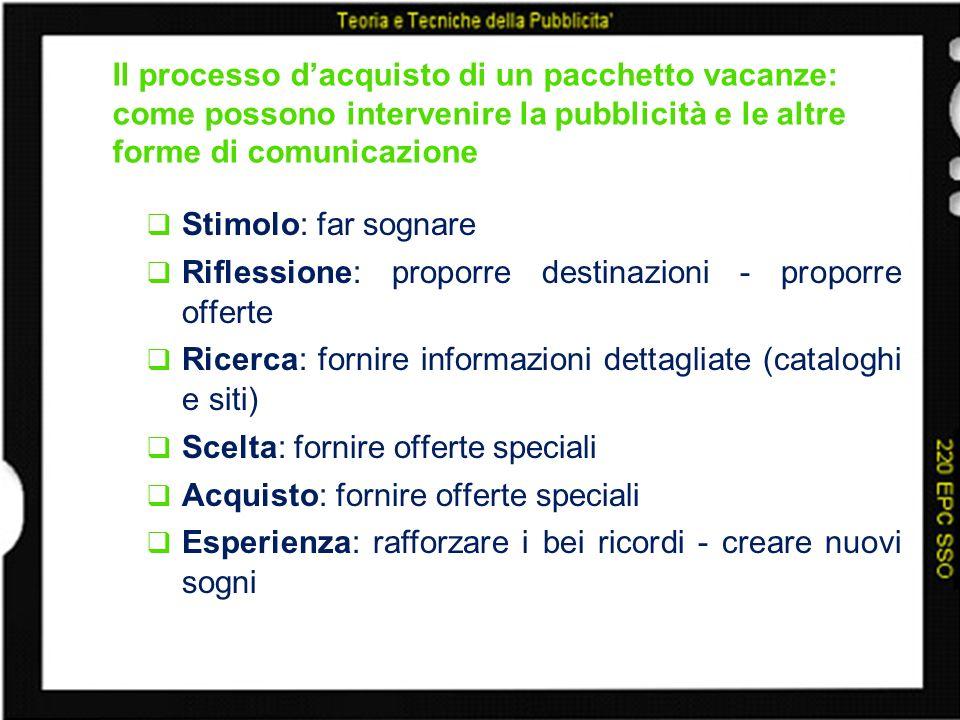 Il processo dacquisto di un pacchetto vacanze: come possono intervenire la pubblicità e le altre forme di comunicazione Stimolo: far sognare Riflessio
