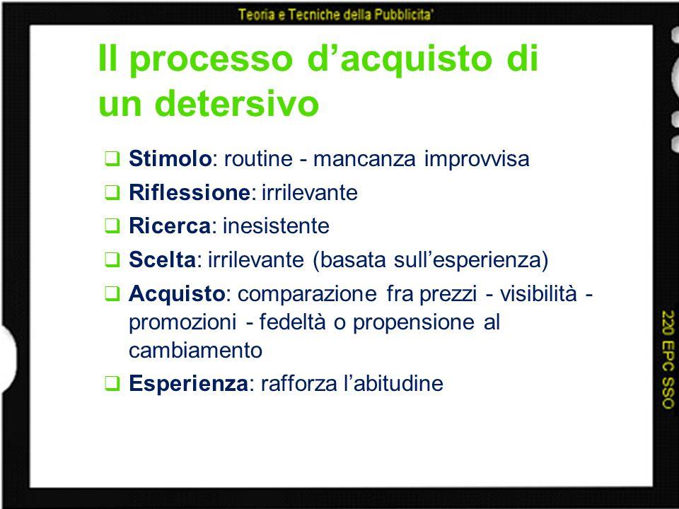 Il processo dacquisto di un detersivo Stimolo: routine - mancanza improvvisa Riflessione: irrilevante Ricerca: inesistente Scelta: irrilevante (basata