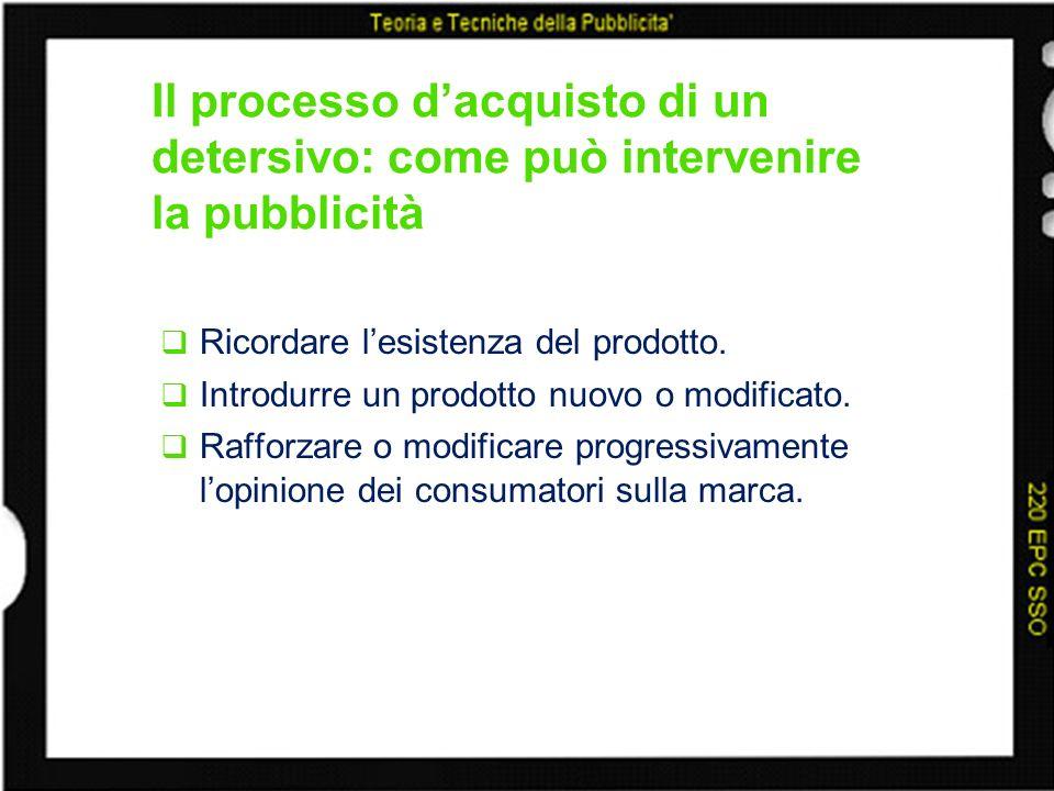 Il processo dacquisto di un detersivo: come può intervenire la pubblicità Ricordare lesistenza del prodotto. Introdurre un prodotto nuovo o modificato