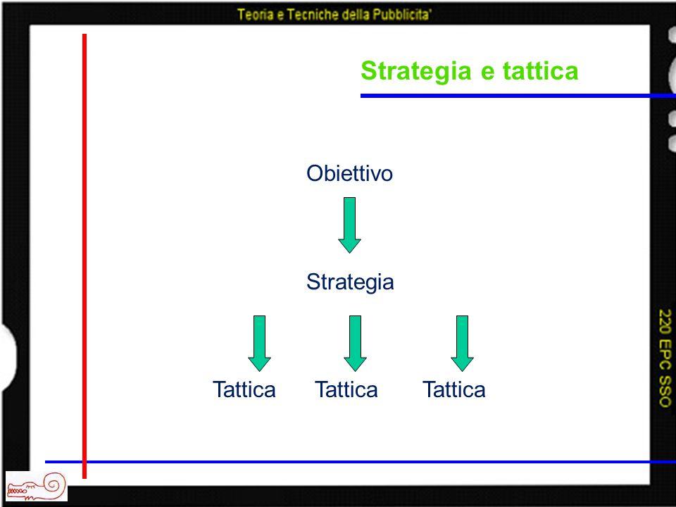 Strategia e tattica Strategia: medio/lungo periodo Tattica: breve periodo