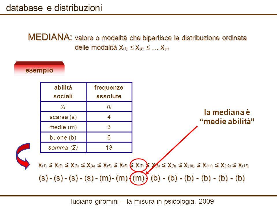 database e distribuzioni MEDIANA: valore o modalità che bipartisce la distribuzione ordinata delle modalità x (1) x (2) … x (n) delle modalità x (1) x (2) … x (n) esempio abilità sociali frequenze assolute xixi nini scarse (s)4 medie (m)3 buone (b)6 somma (Σ)13 la mediana è medie abilità x (1) x (2) x (3) x (4) x (5) x (6) x (7) x (8) x (9) x (10) x (11) x (12) x (13) (s) - (s) - (s) - (s) - (m) - (m) - (m) - (b) - (b) - (b) - (b) - (b) - (b) luciano giromini – la misura in psicologia, 2009