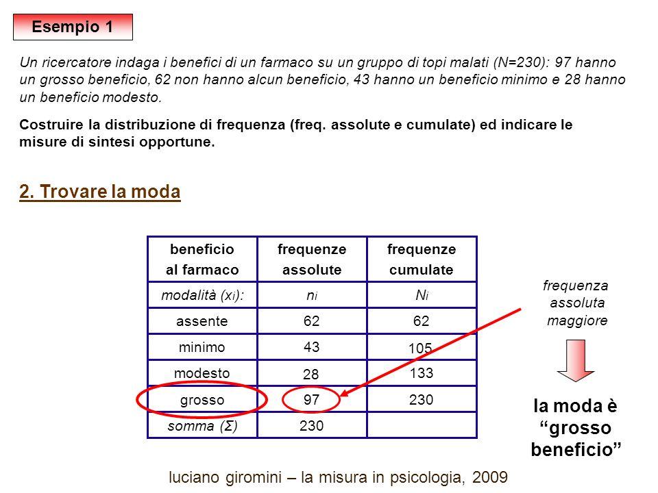 Un ricercatore indaga i benefici di un farmaco su un gruppo di topi malati (N=230): 97 hanno un grosso beneficio, 62 non hanno alcun beneficio, 43 hanno un beneficio minimo e 28 hanno un beneficio modesto.