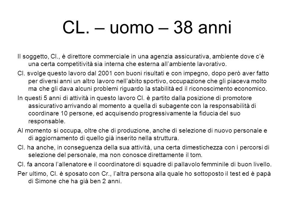 CL. – uomo – 38 anni Il soggetto, Cl., è direttore commerciale in una agenzia assicurativa, ambiente dove cè una certa competitività sia interna che e
