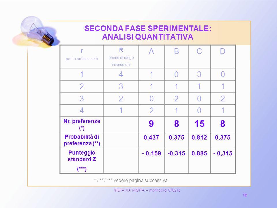 STEFANIA MOTTA – matricola 070216 12 SECONDA FASE SPERIMENTALE: ANALISI QUANTITATIVA r posto ordinamento R ordine di rango inverso di r ABCD 141030 231111 320202 412101 Nr.