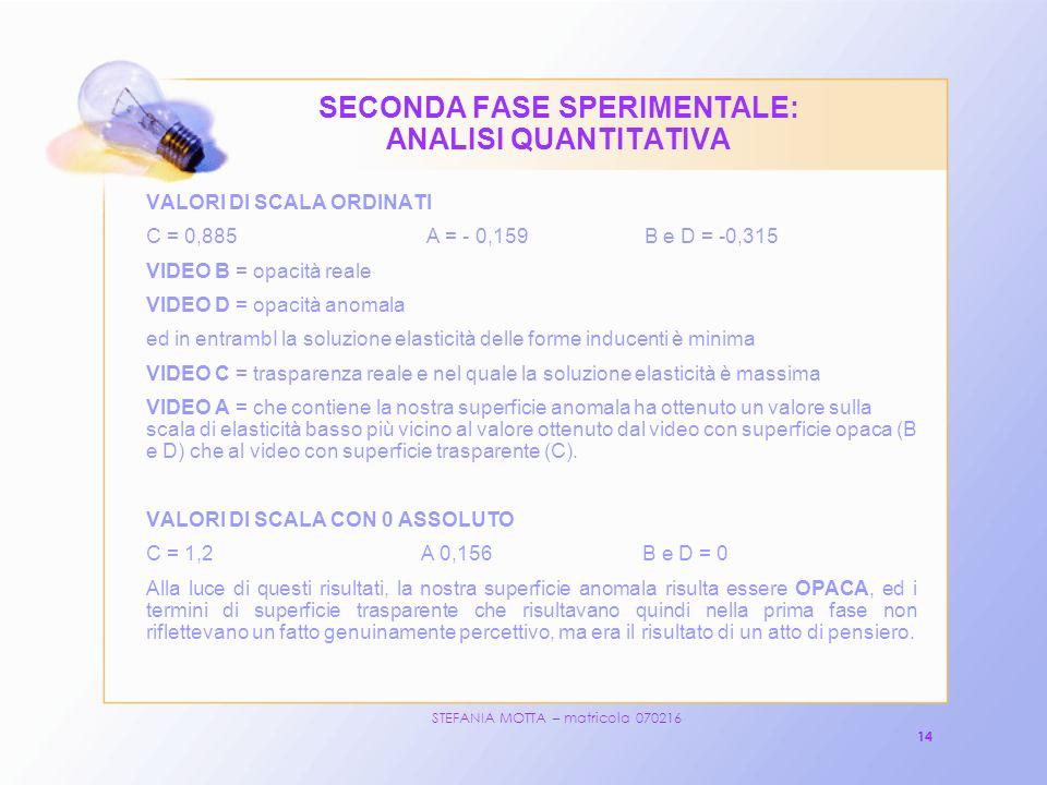 STEFANIA MOTTA – matricola 070216 14 SECONDA FASE SPERIMENTALE: ANALISI QUANTITATIVA VALORI DI SCALA ORDINATI C = 0,885 A = - 0,159 B e D = -0,315 VIDEO B = opacità reale VIDEO D = opacità anomala ed in entrambI la soluzione elasticità delle forme inducenti è minima VIDEO C = trasparenza reale e nel quale la soluzione elasticità è massima VIDEO A = che contiene la nostra superficie anomala ha ottenuto un valore sulla scala di elasticità basso più vicino al valore ottenuto dal video con superficie opaca (B e D) che al video con superficie trasparente (C).