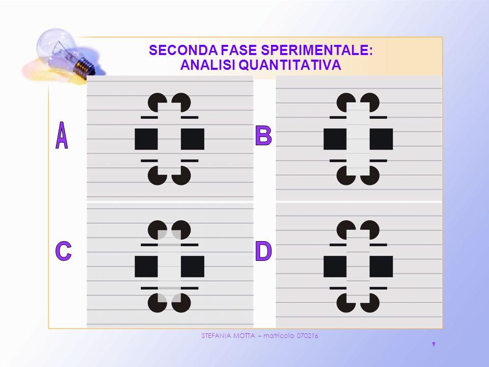 STEFANIA MOTTA – matricola 070216 10 SECONDA FASE SPERIMENTALE: ANALISI QUANTITATIVA METODO UTILIZZATO: ORDINE DI RANGO uno dei metodi di scaling unidimensionale Negli esperimenti che utilizzano il metodo dellordine di rango tipicamente vengono presentati a degli osservatori una serie di stimoli con la richiesta di ordinarli in base alla forza con cui esprimono una certa proprietà percettiva.