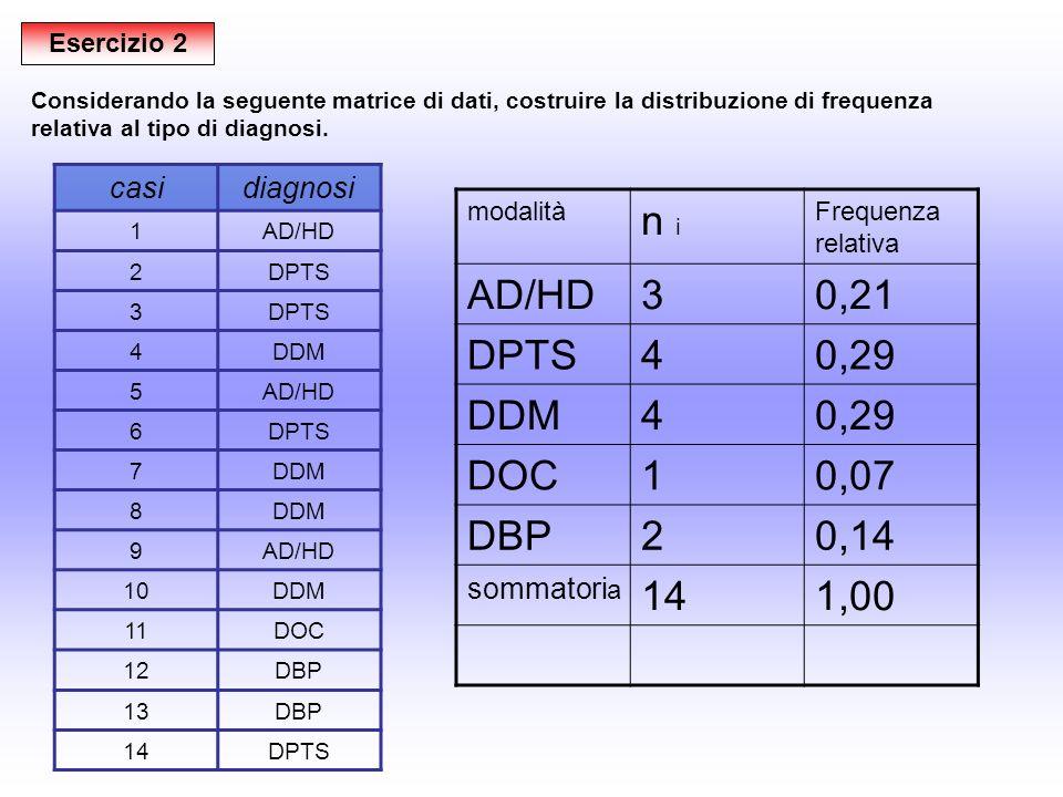 Esercizio 2 casidiagnosi 1AD/HD 2DPTS 3 4DDM 5AD/HD 6DPTS 7DDM 8 9AD/HD 10DDM 11DOC 12DBP 13DBP 14DPTS Considerando la seguente matrice di dati, costruire la distribuzione di frequenza relativa al tipo di diagnosi.