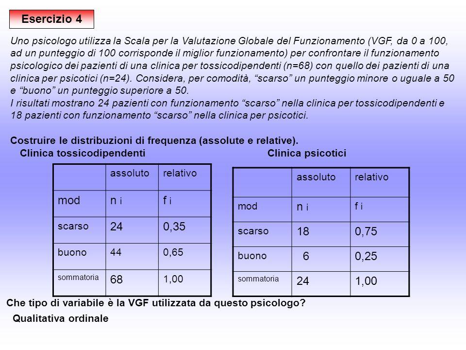 Esercizio 4 Uno psicologo utilizza la Scala per la Valutazione Globale del Funzionamento (VGF, da 0 a 100, ad un punteggio di 100 corrisponde il miglior funzionamento) per confrontare il funzionamento psicologico dei pazienti di una clinica per tossicodipendenti (n=68) con quello dei pazienti di una clinica per psicotici (n=24).