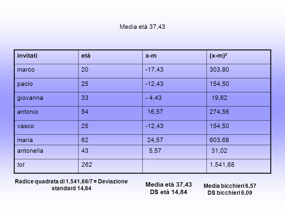 Media età 37,43 invitatietàx-m(x-m)² marco20-17,43303,80 paolo25-12,43154,50 giovanna33- 4,43 19,62 antonio54 16,57274,56 vasco25-12,43154,50 maria62