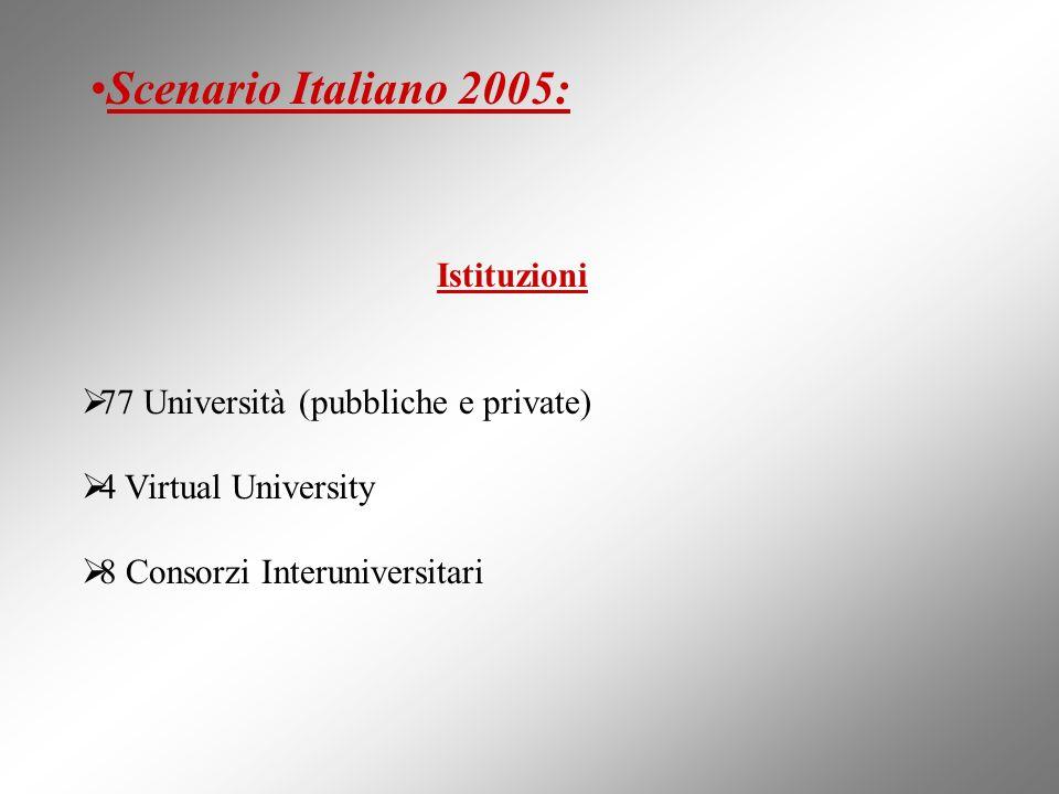 Istituzioni 77 Università (pubbliche e private) 4 Virtual University 8 Consorzi Interuniversitari Scenario Italiano 2005: