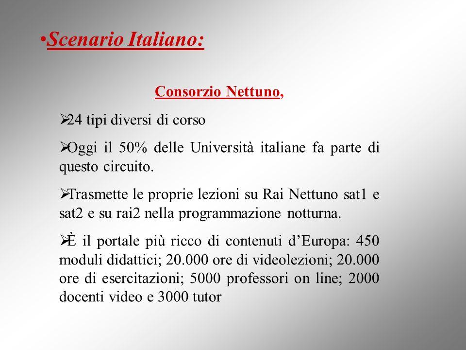 Consorzio Nettuno, 24 tipi diversi di corso Oggi il 50% delle Università italiane fa parte di questo circuito. Trasmette le proprie lezioni su Rai Net