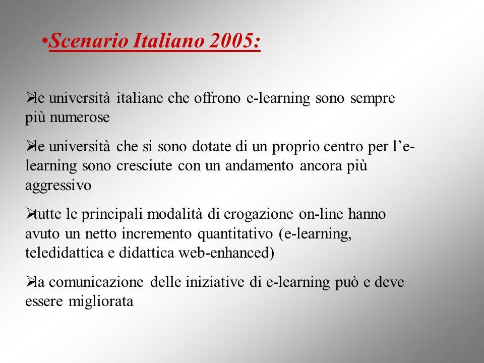 Scenario Italiano 2005: le università italiane che offrono e-learning sono sempre più numerose le università che si sono dotate di un proprio centro p