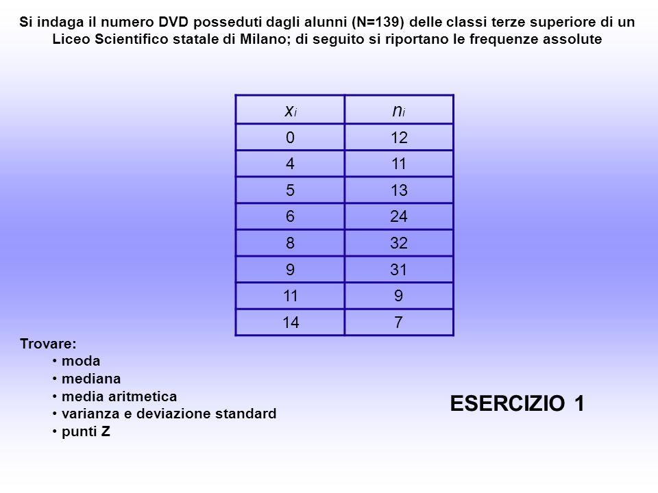 xixi nini 012 411 513 624 832 931 119 147 MODA, modalità/valore a cui è associata la frequenza maggiore: MODA = 8 DVD