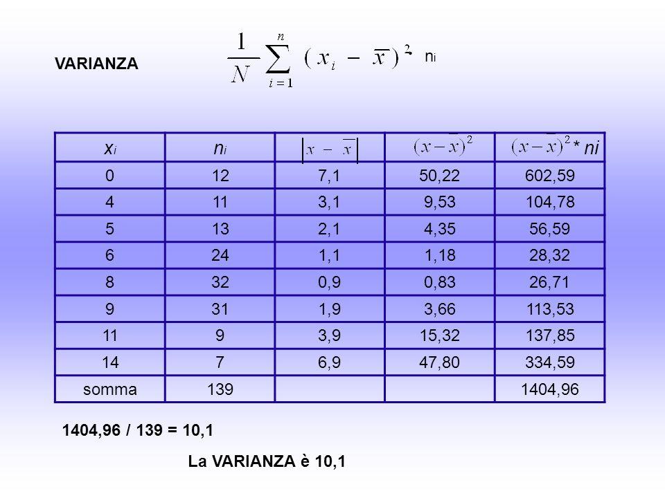 xixi nini * ni 0127,150,22602,59 4113,19,53104,78 5132,14,3556,59 6241,11,1828,32 8320,90,8326,71 9311,93,66113,53 1193,915,32137,85 1476,947,80334,59 somma1391404,96 VARIANZA nini ּ 1404,96 / 139 = 10,1 La VARIANZA è 10,1