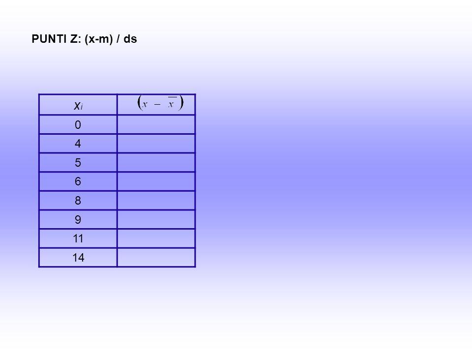 xixi 0 4 5 6 8 9 11 14 PUNTI Z: (x-m) / ds