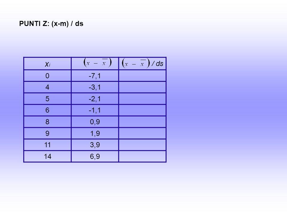 xixi / ds 0-7,1 4-3,1 5-2,1 6-1,1 80,9 91,9 113,9 146,9 PUNTI Z: (x-m) / ds