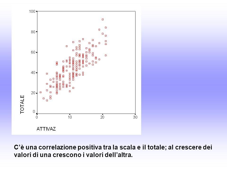 Cè una correlazione positiva tra la scala e il totale; al crescere dei valori di una crescono i valori dellaltra.