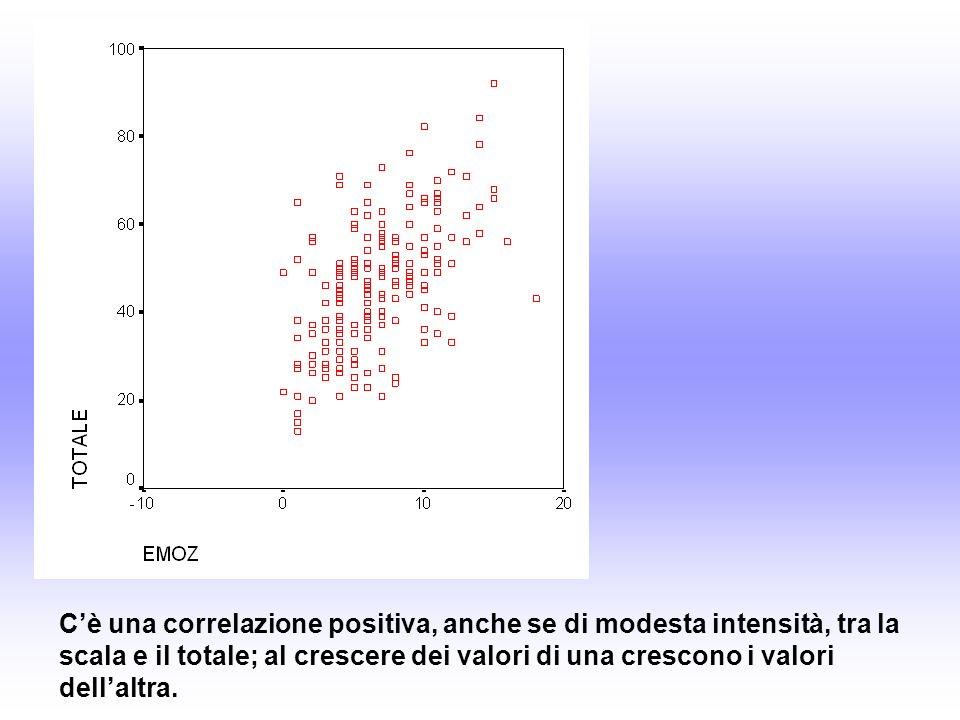 Cè una correlazione positiva, anche se di modesta intensità, tra la scala e il totale; al crescere dei valori di una crescono i valori dellaltra.