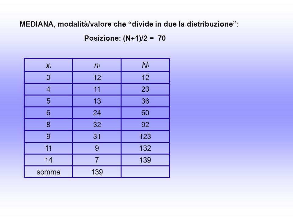 xixi nini NiNi 012 41123 51336 62460 83292 931123 119132 147139 somma139 MEDIANA, modalità/valore che divide in due la distribuzione: Posizione: (N+1)