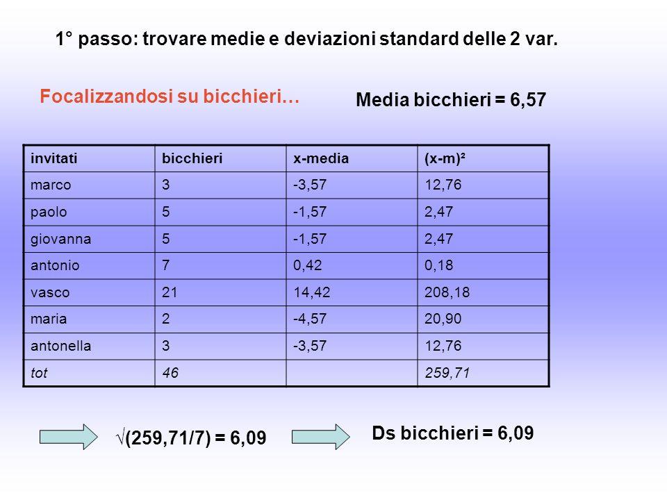 invitatibicchierix-media(x-m)² marco3-3,5712,76 paolo5-1,572,47 giovanna5-1,572,47 antonio70,420,18 vasco2114,42208,18 maria2-4,5720,90 antonella3-3,5712,76 tot46259,71 1° passo: trovare medie e deviazioni standard delle 2 var.