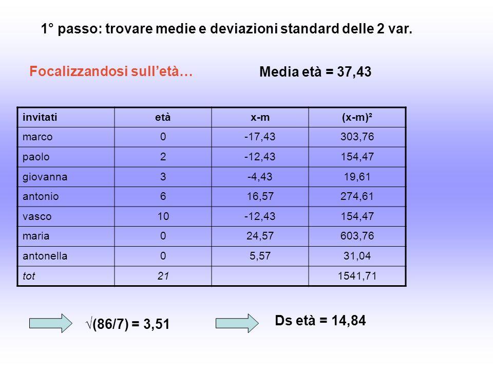 invitatietàx-m(x-m)² marco0-17,43303,76 paolo2-12,43154,47 giovanna3-4,4319,61 antonio616,57274,61 vasco10-12,43154,47 maria024,57603,76 antonella05,5731,04 tot211541,71 1° passo: trovare medie e deviazioni standard delle 2 var.
