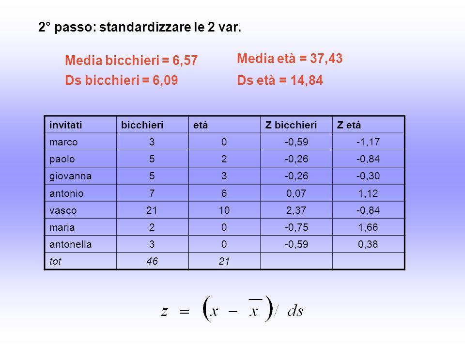invitatibicchierietàZ bicchieriZ età marco30-0,59-1,17 paolo52-0,26-0,84 giovanna53-0,26-0,30 antonio760,071,12 vasco21102,37-0,84 maria20-0,751,66 antonella30-0,590,38 tot4621 2° passo: standardizzare le 2 var.