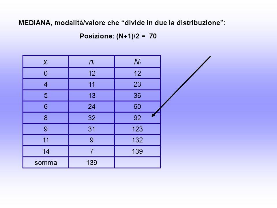 xixi nini NiNi 012 41123 51336 62460 83292 931123 119132 147139 somma139 MEDIANA, modalità/valore che divide in due la distribuzione: Posizione: (N+1)/2 = 70
