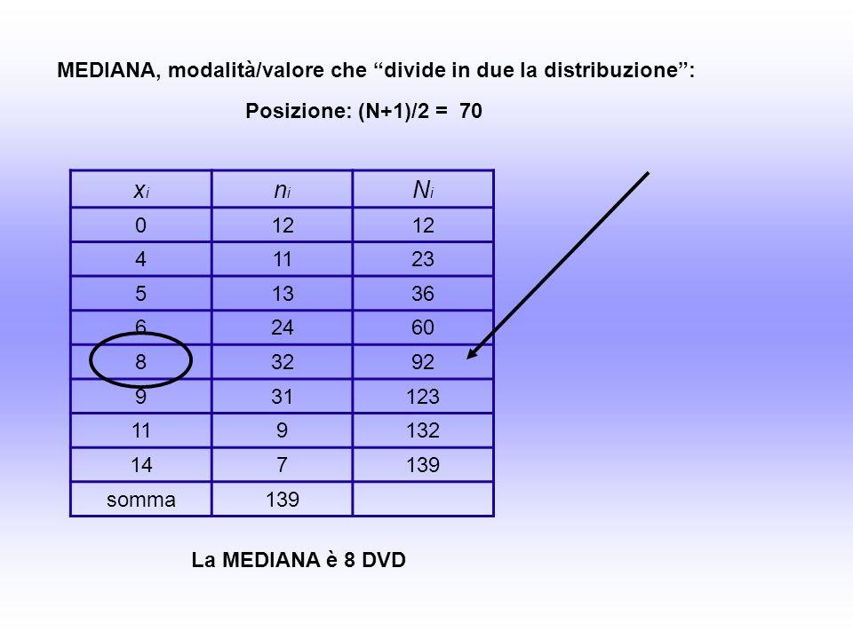 xixi nini NiNi 012 41123 51336 62460 83292 931123 119132 147139 somma139 MEDIANA, modalità/valore che divide in due la distribuzione: Posizione: (N+1)/2 = 70 La MEDIANA è 8 DVD