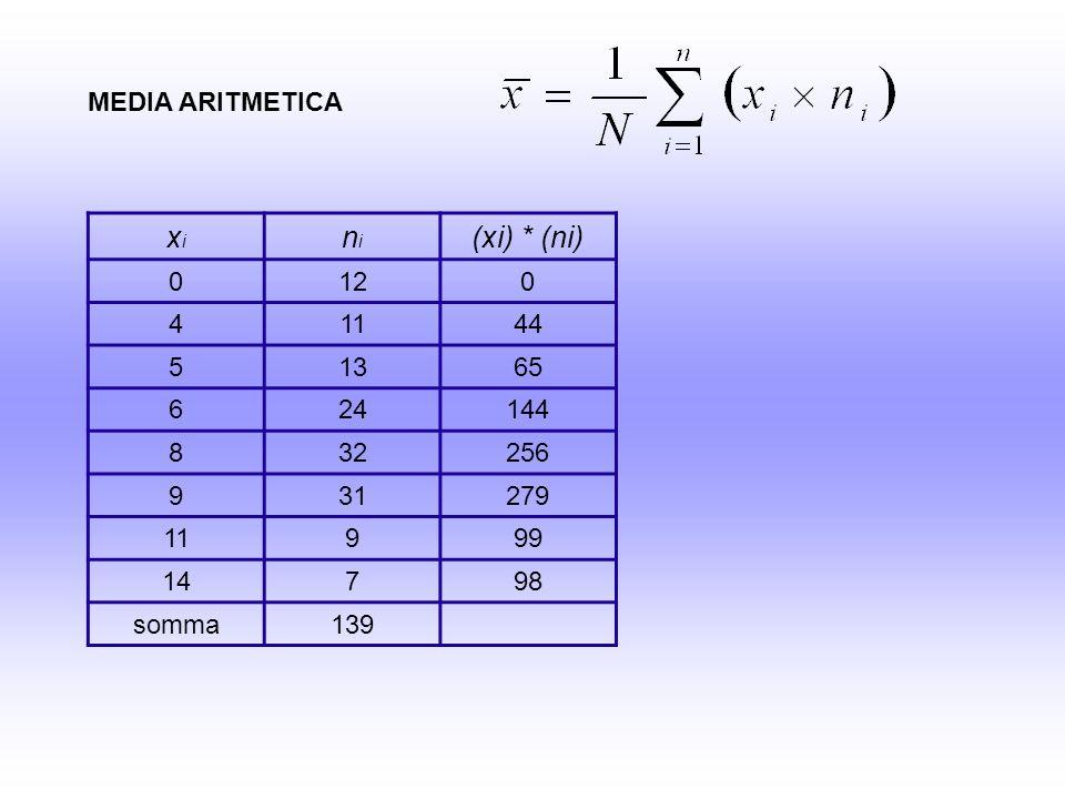 DEVIAZIONE STANDARD = VARIANZA = 3,18