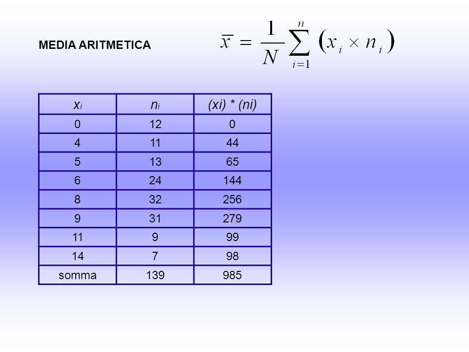 Tutte le scale correlano con il totale: ai fini di una buona misurazione delle abilità attentive è utile riferirsi a ciascuna di esse.