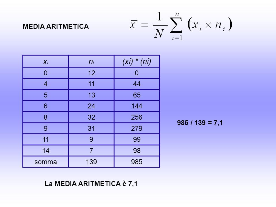 xixi 0-7,1 4-3,1 5-2,1 6-1,1 80,9 91,9 113,9 146,9 PUNTI Z: (x-m) / ds